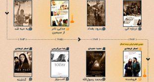Iranische Filme auf dem Oscar Filmfestival in den letzten 10 Jahren
